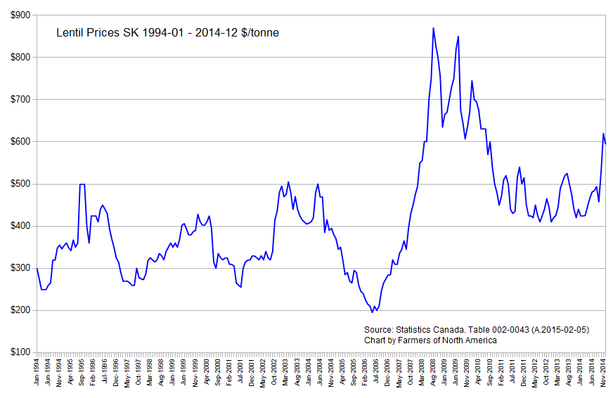 Lentil Prices January 1994 to December 2014